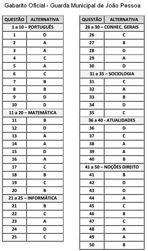 Gabarito Oficial do Concurso Para Guarda Municipal de João Pessoa 2012   Resultado, Aprovados