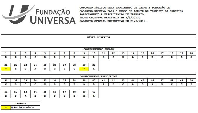 Gabarito Oficial do Concurso Detran do DF 2012