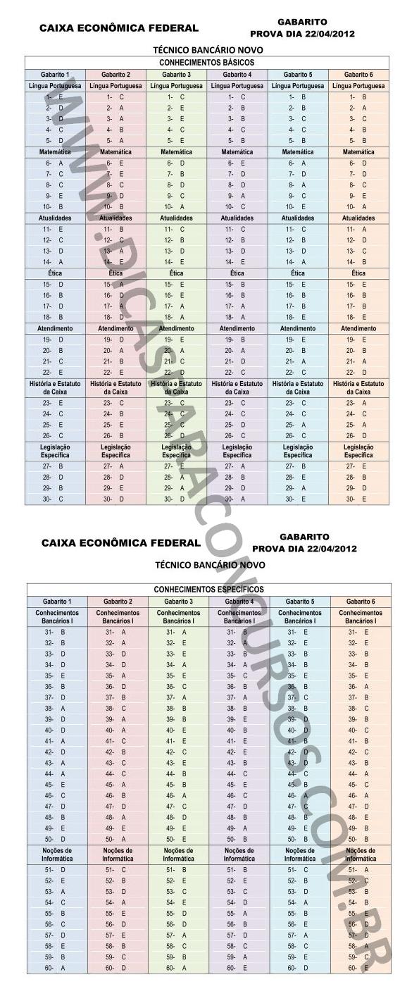 Gabarito Oficial Caixa Economica Federal 2012